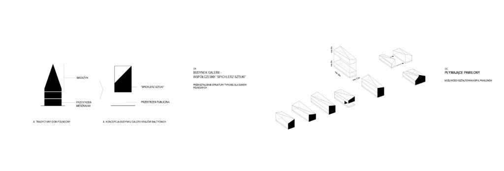 SCHEMat powstawania projektowanych obiektów